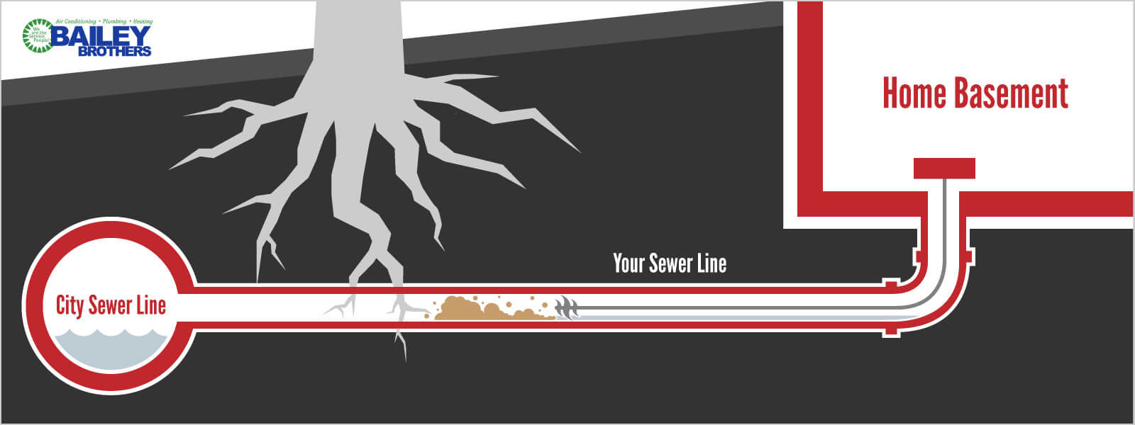 Sewer Line Cleaning Diagram