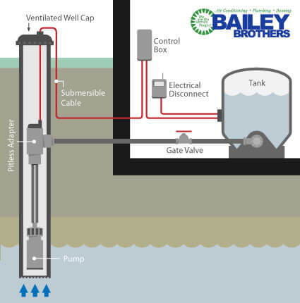 need a system of a water well diagram water well system repairs okc bailey brothers plumbing  water well system repairs okc bailey